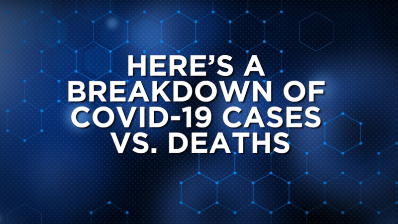 Here's why LA County is seeing an increase in COVID cases, but a decline in deaths