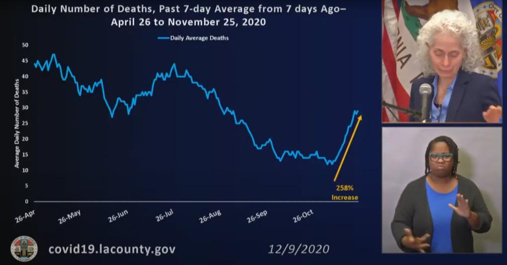 LA County coronavirus death count nears summer peaks