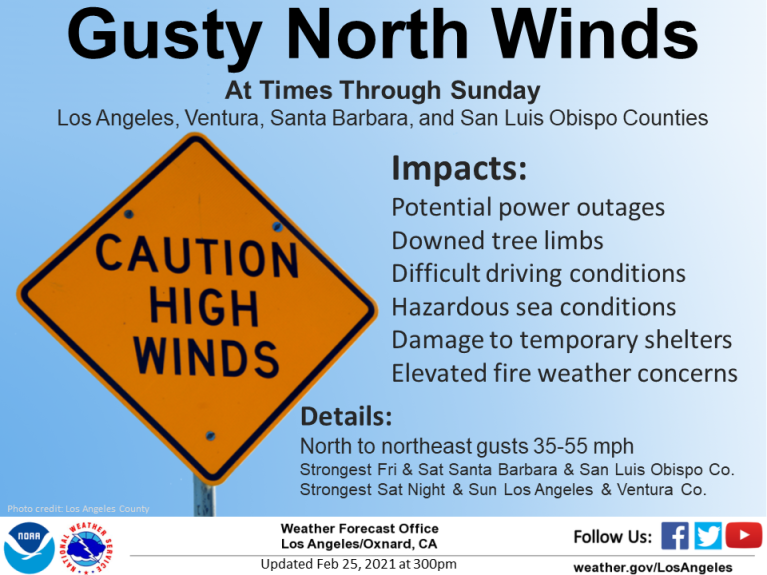 When are high winds returning to Southern California?