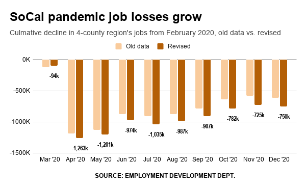 Southern California's pandemic job cuts 23% worse than we thought